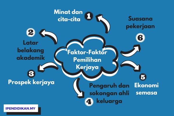 peta minda faktor pemilihan kerjaya bagi remaja