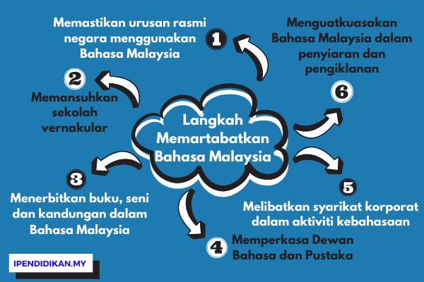Langkah Langkah Memartabatkan Bahasa Malaysia