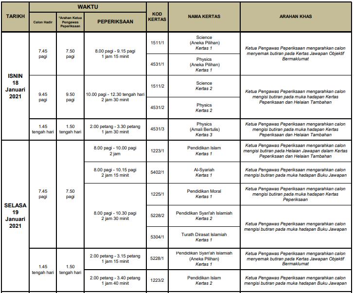 jadual spm 18 dan 19 Januari 2021