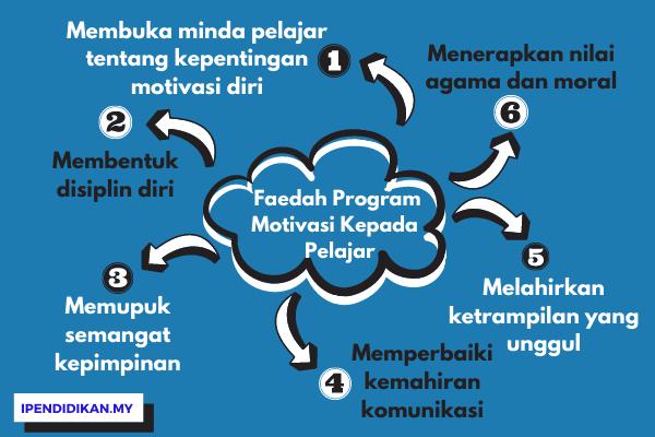 peta minda faedah program motivasi kepada pelajar