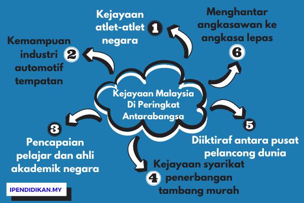peta minda kejayaan malaysia di peringkat antarabangsa