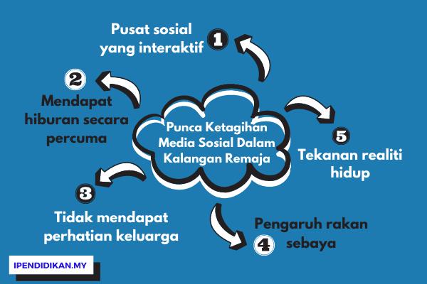 peta minda punca ketagihan media sosial dalam kalangan remaja