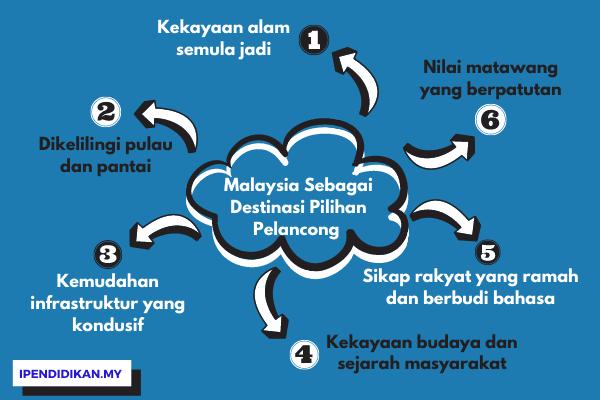 peta minda sebab pelancong memilih Malaysia sebagai destinasi pilihan pelancong