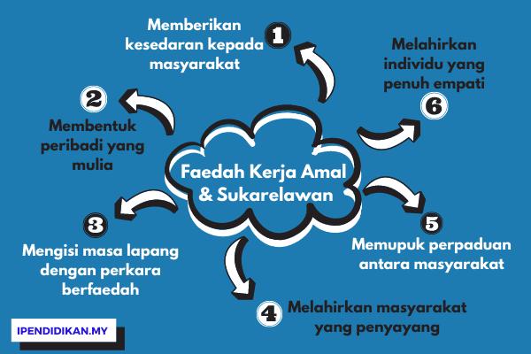peta minda faedah kerja amal kebaikan menyertai aktiviti sukarelawan