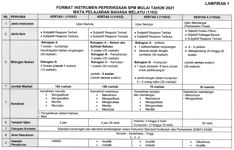 format baharu peperiksaan spm 2021 download format instrumen format baharu peperiksaan spm 2021