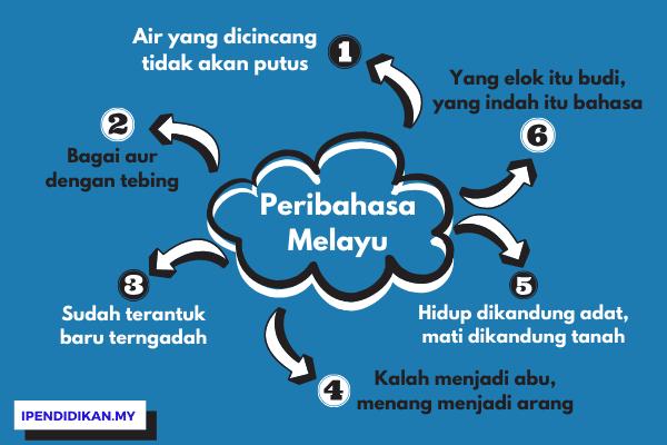 Koleksi Peribahasa Melayu Serta Maksud Dan Makna