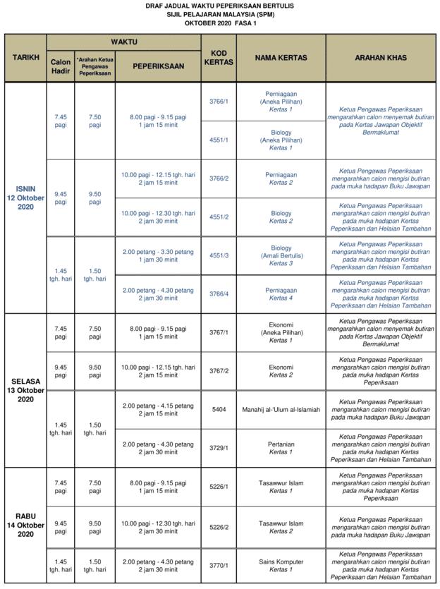 jadual SPM 12 Oktober 2020