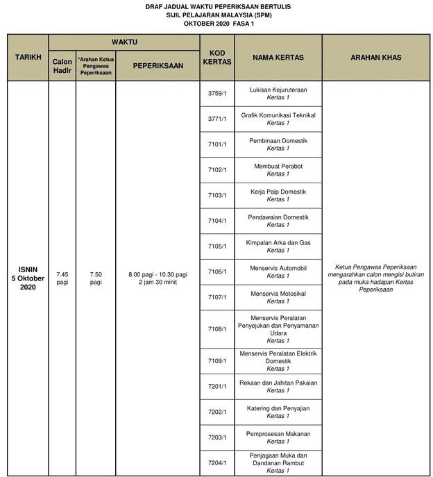jadual SPM 5 Okt 2020