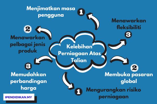 peta minda kelebihan perniagaan secara atas talian