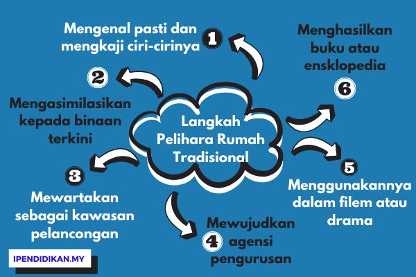 peta minda langkah memelihara rumah tradisional melayu