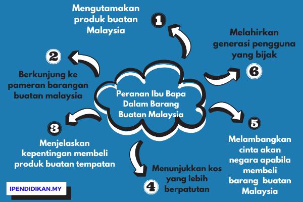 peta minda peranan ibu bapa barang buatan malaysia