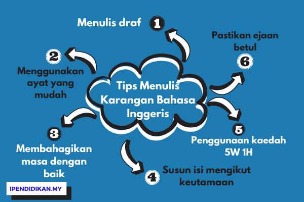 peta minda tips karangan bahasa inggeris
